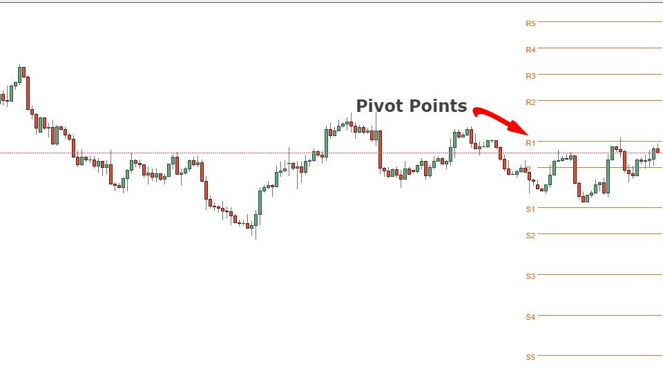 Phương pháp sử dụng công cụ Pivot Point đúng cách !!!