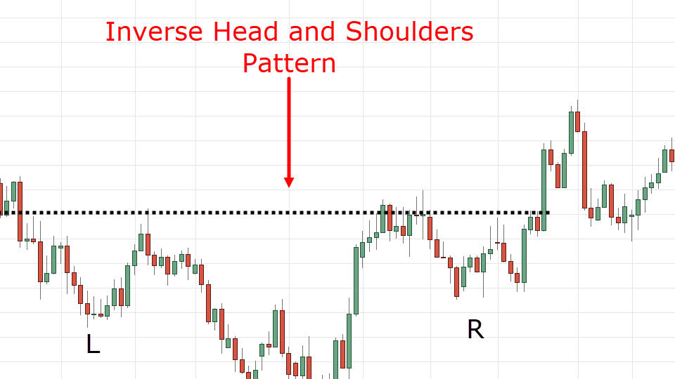 Chiến lược giao dịch với mô hình vai đầu vai ngược dành cho Trader!!!