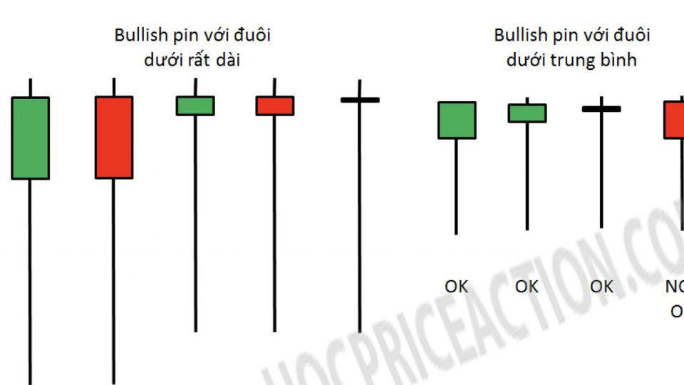 Kỹ thuật đơn giản để giao dịch với nến pinbar trên D1 với mức rủi ro thấp!