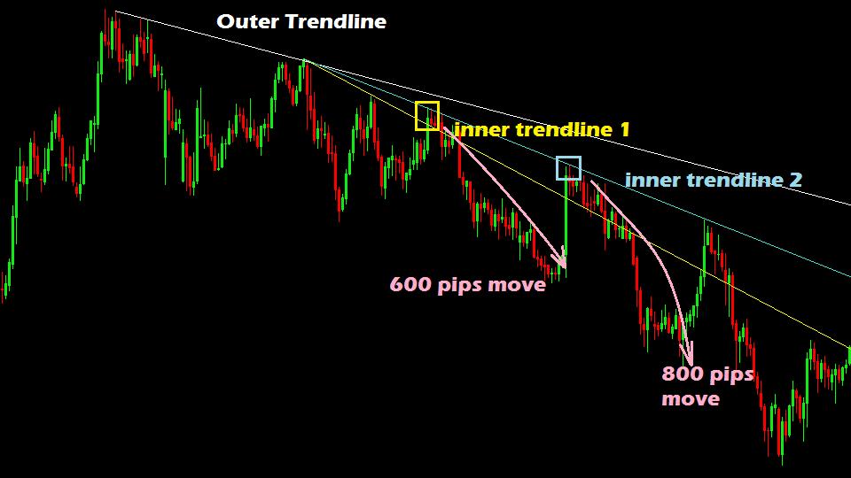 Chiến lược giao dịch với 2 loại trendline mà nhiều trader price action vẫn chưa nắm!