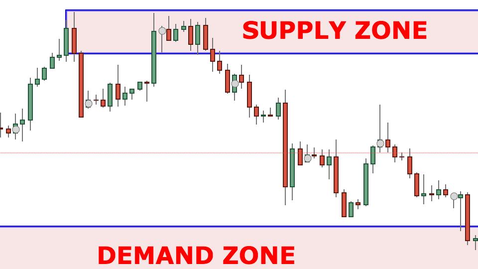 Xác định vùng supply demand thế nào cho đúng?